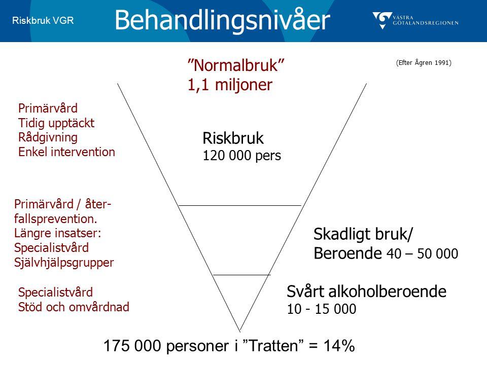 Behandlingsnivåer Normalbruk 1,1 miljoner Riskbruk Skadligt bruk/