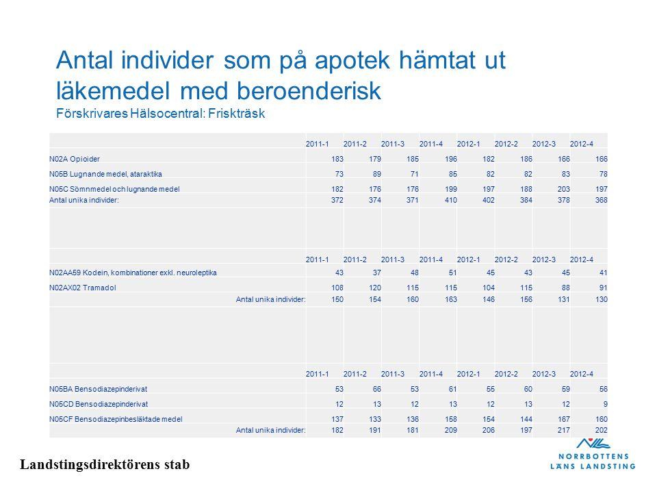 Antal individer som på apotek hämtat ut läkemedel med beroenderisk Förskrivares Hälsocentral: Friskträsk