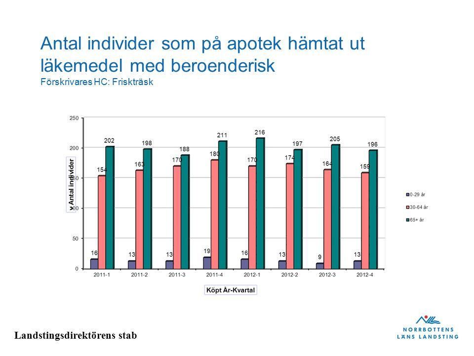 Antal individer som på apotek hämtat ut läkemedel med beroenderisk Förskrivares HC: Friskträsk