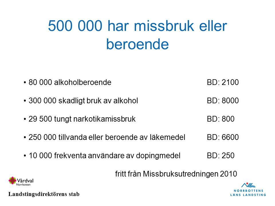 500 000 har missbruk eller beroende