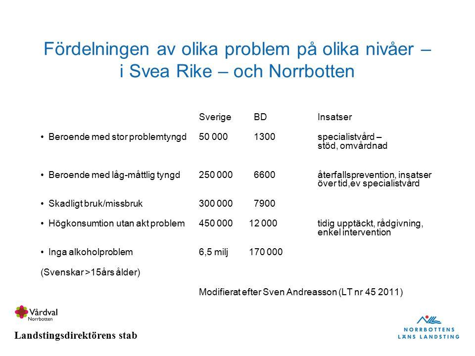 Fördelningen av olika problem på olika nivåer – i Svea Rike – och Norrbotten