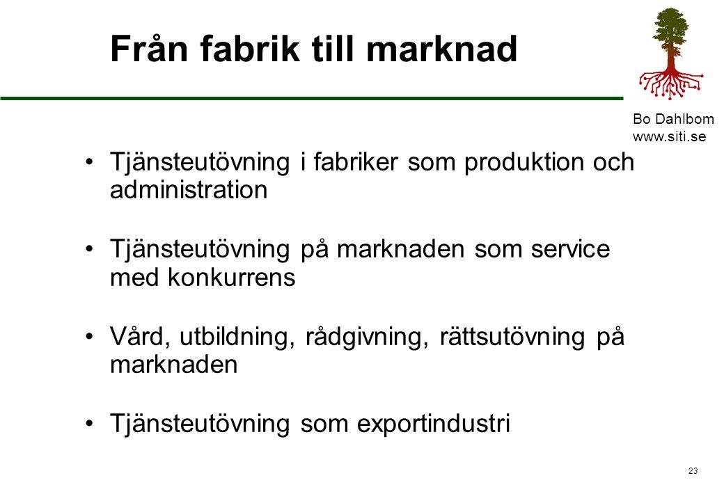 Från fabrik till marknad