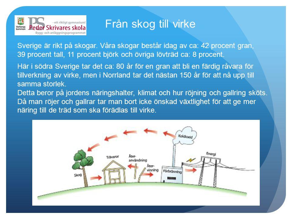 Från skog till virke Sverige är rikt på skogar. Våra skogar består idag av ca: 42 procent gran,