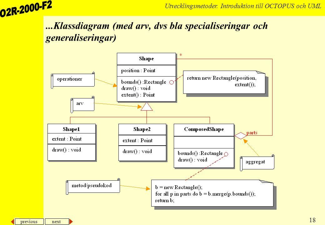 ...Klassdiagram (med arv, dvs bla specialiseringar och generaliseringar)