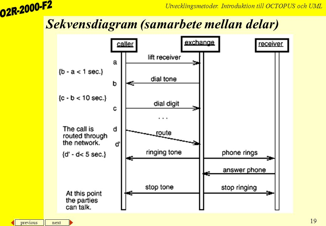Sekvensdiagram (samarbete mellan delar)