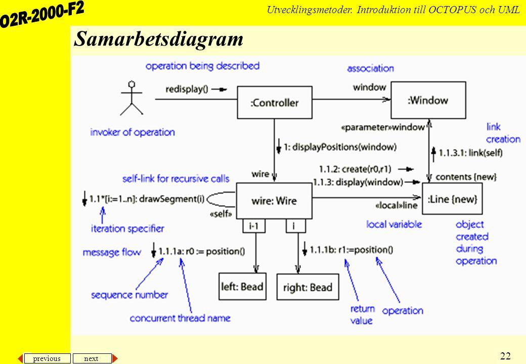 Samarbetsdiagram