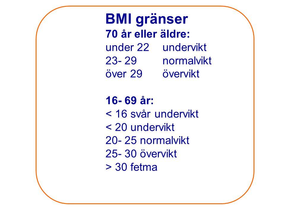 BMI gränser 70 år eller äldre: under 22 undervikt 23- 29 normalvikt
