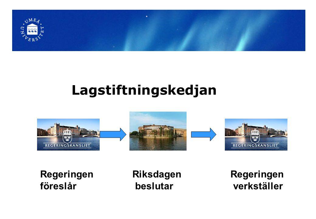 Lagstiftningskedjan Regeringen föreslår Riksdagen beslutar Regeringen
