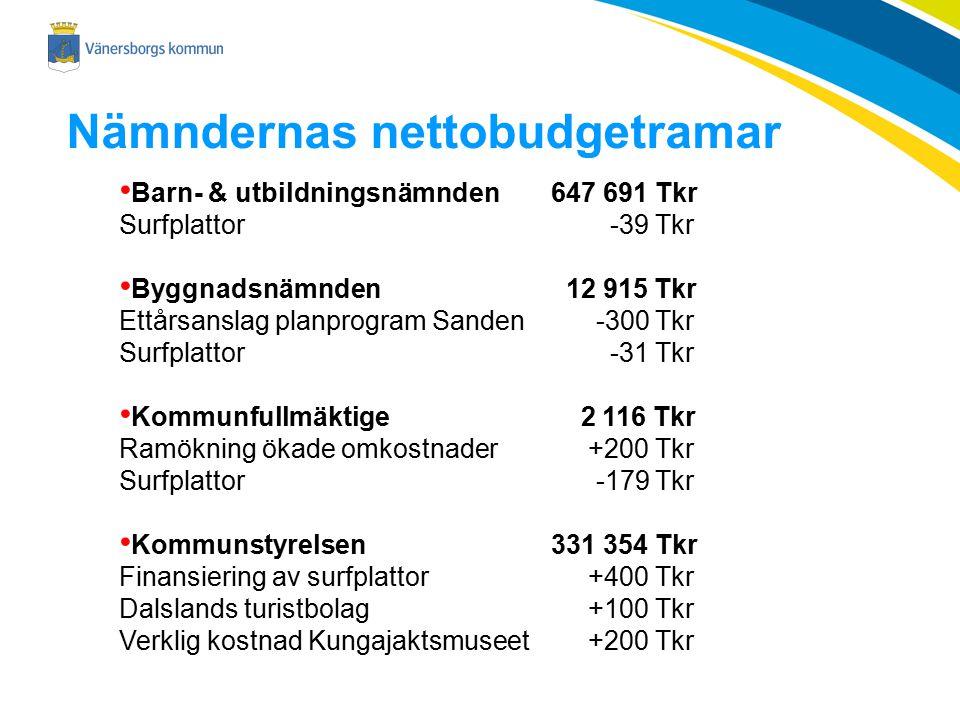 Nämndernas nettobudgetramar