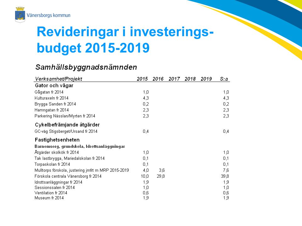 Revideringar i investerings-