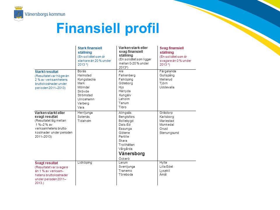 Finansiell profil Vänersborg Stark finansiell ställning