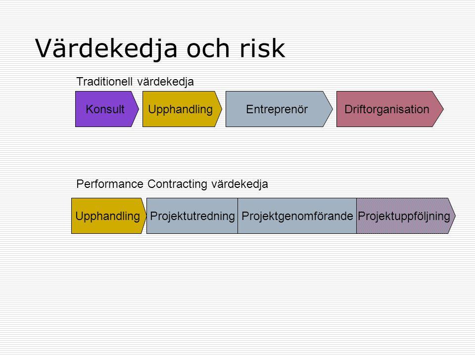Värdekedja och risk Traditionell värdekedja Konsult Upphandling