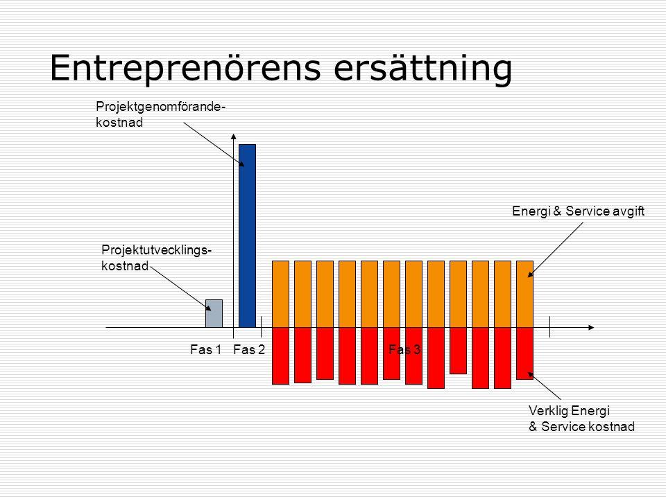 Entreprenörens ersättning