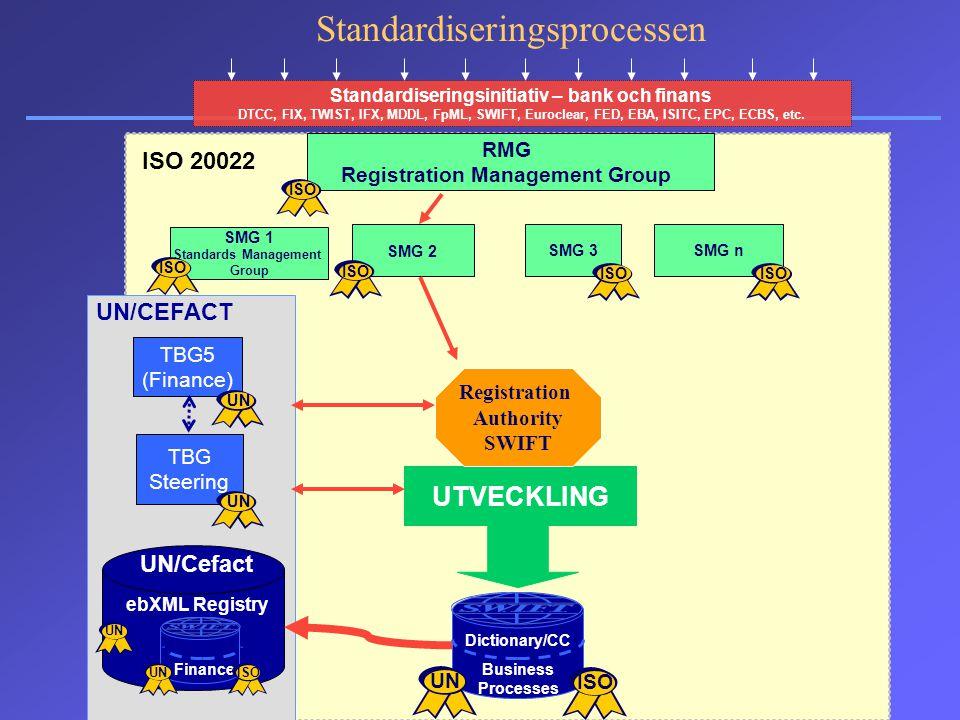 Standardiseringsprocessen