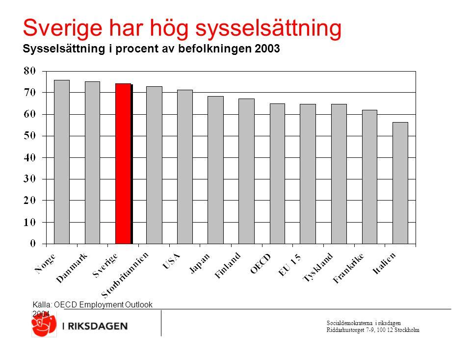 Sverige har hög sysselsättning
