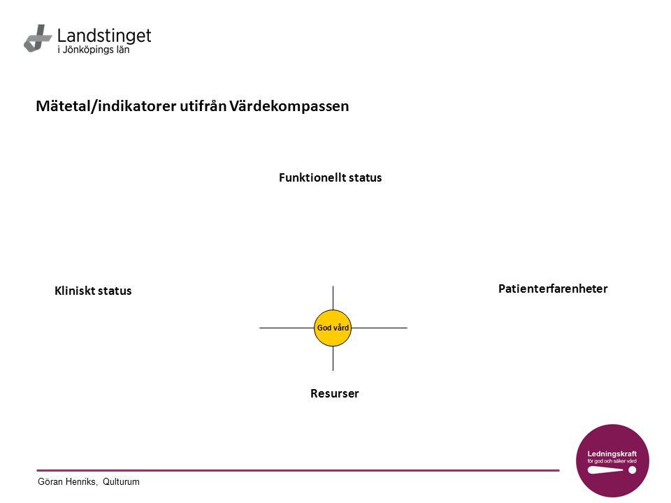 Mätetal/indikatorer utifrån Värdekompassen