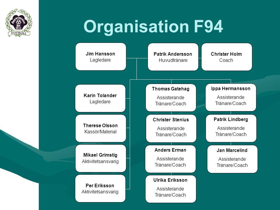 Organisation F94 Jim Hansson Lagledare Patrik Andersson Huvudtränare