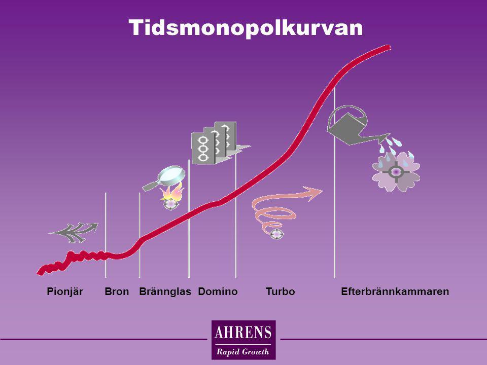 Tidsmonopolkurvan Pionjär Bron Brännglas Domino Turbo Efterbrännkammaren.