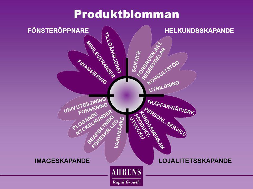 Produktblomman FÖNSTERÖPPNARE HELKUNDSSKAPANDE IMAGESKAPANDE