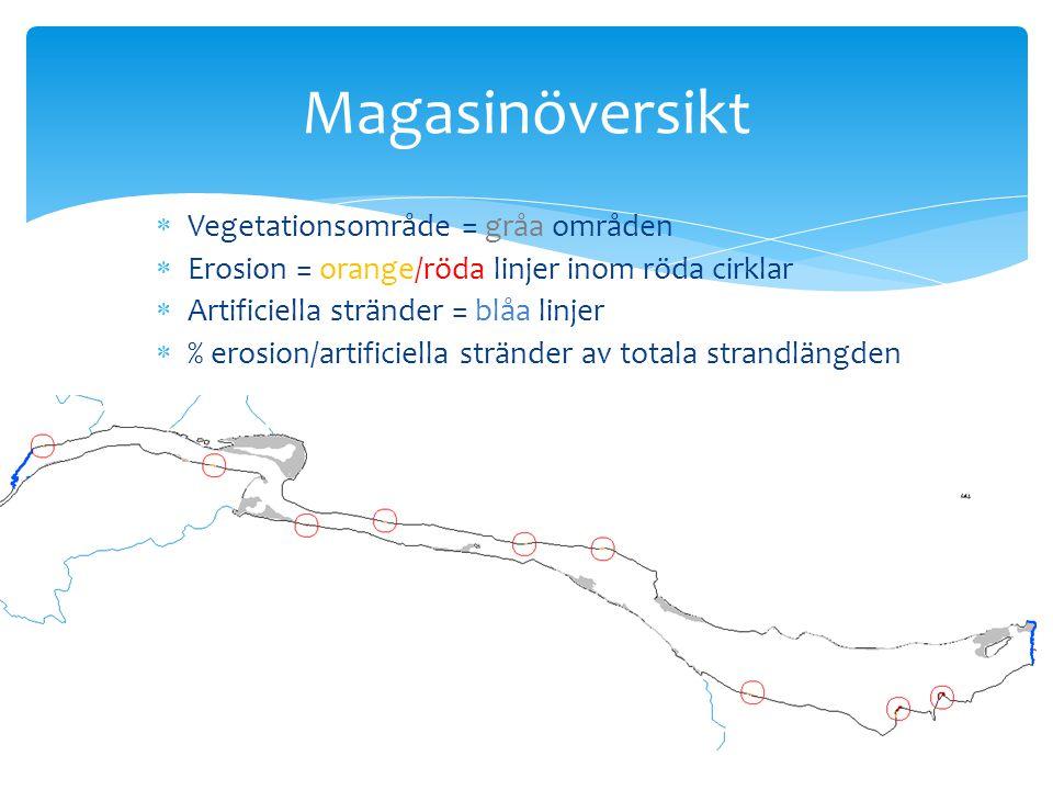 Magasinöversikt Vegetationsområde = gråa områden