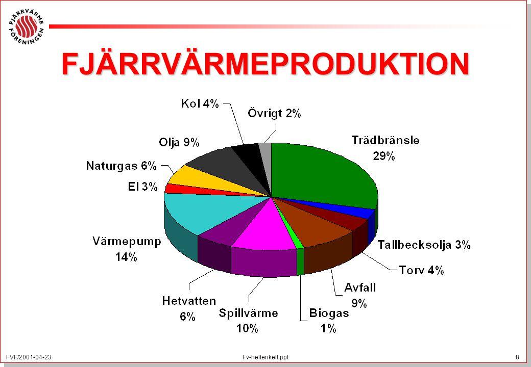 FJÄRRVÄRMEPRODUKTION