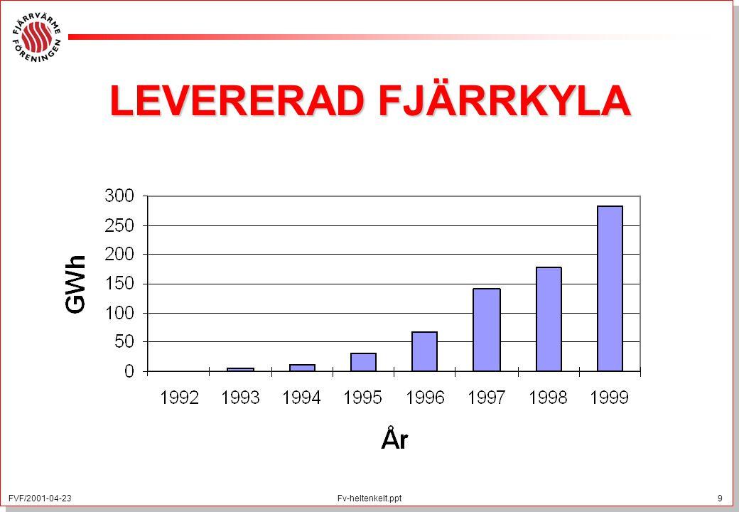 LEVERERAD FJÄRRKYLA