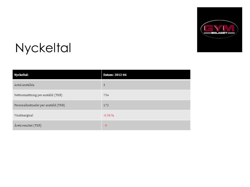 Nyckeltal Nyckeltal: Datum: 2012-04012-04 Antal anställda 3