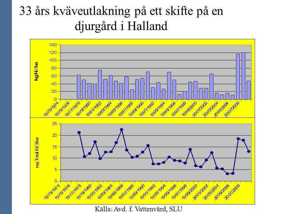 33 års kväveutlakning på ett skifte på en djurgård i Halland