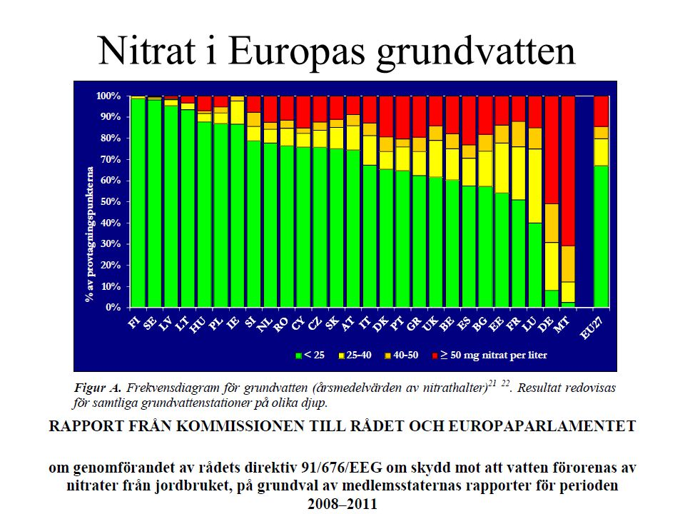 Nitrat i Europas grundvatten