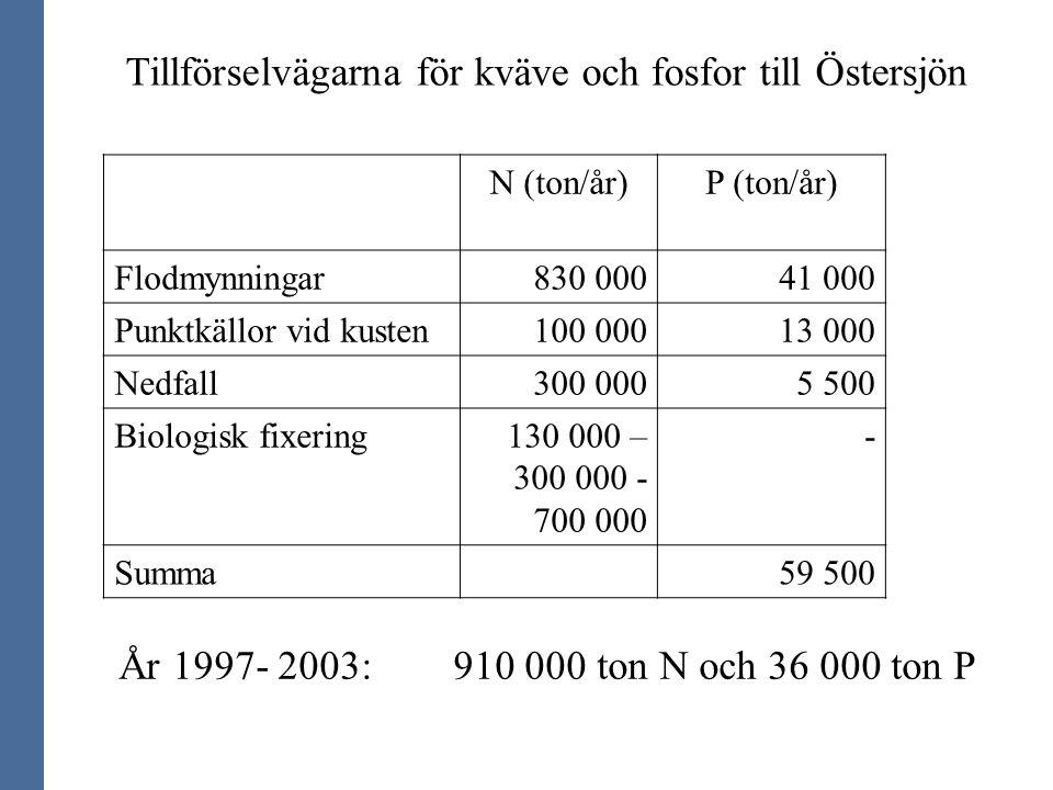 Tillförselvägarna för kväve och fosfor till Östersjön