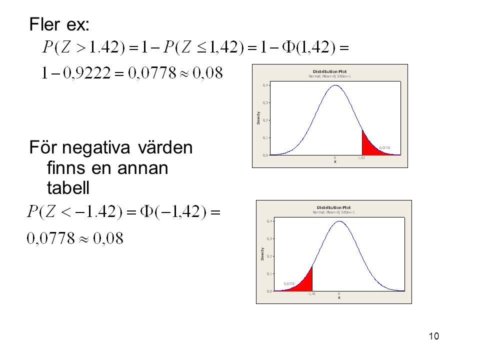 Fler ex: För negativa värden finns en annan tabell