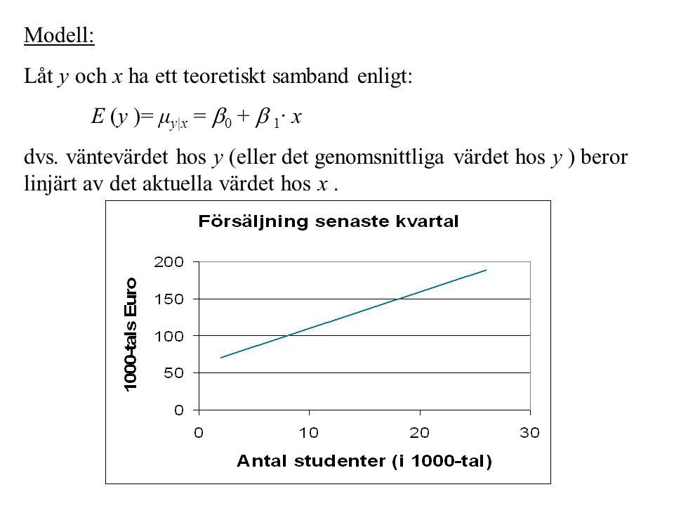 Modell: Låt y och x ha ett teoretiskt samband enligt: E (y )= μy|x = 0 +  1· x.