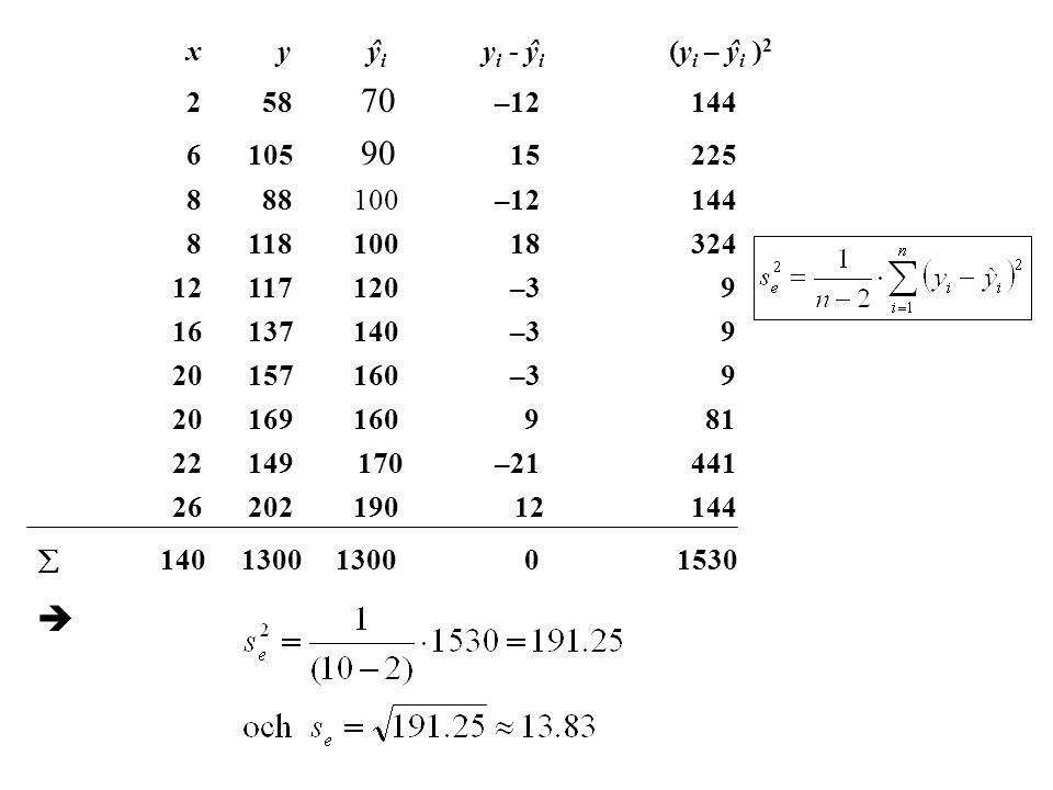 x y ŷi yi - ŷi (yi – ŷi )2 2 58 70 –12 144. 6 105 90 15 225.