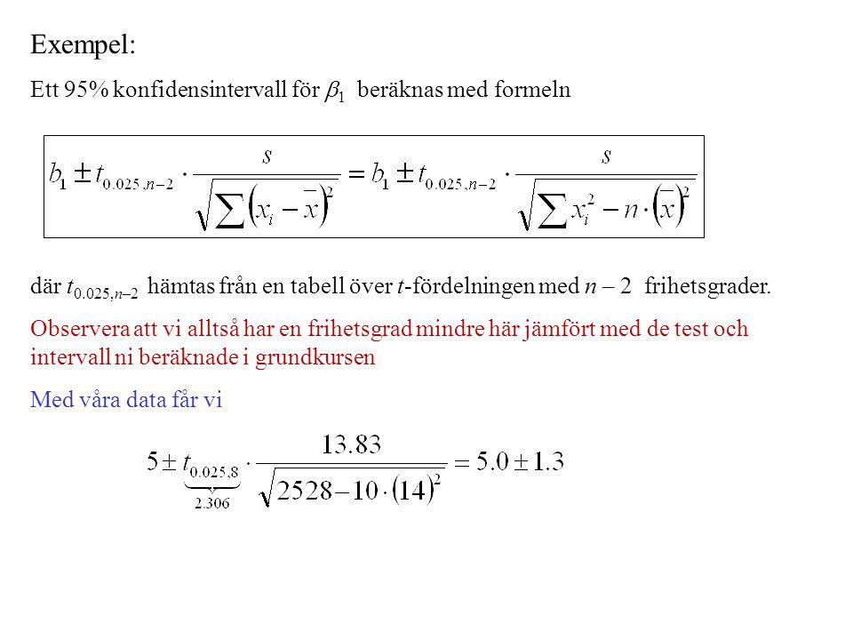 Exempel: Ett 95% konfidensintervall för 1 beräknas med formeln