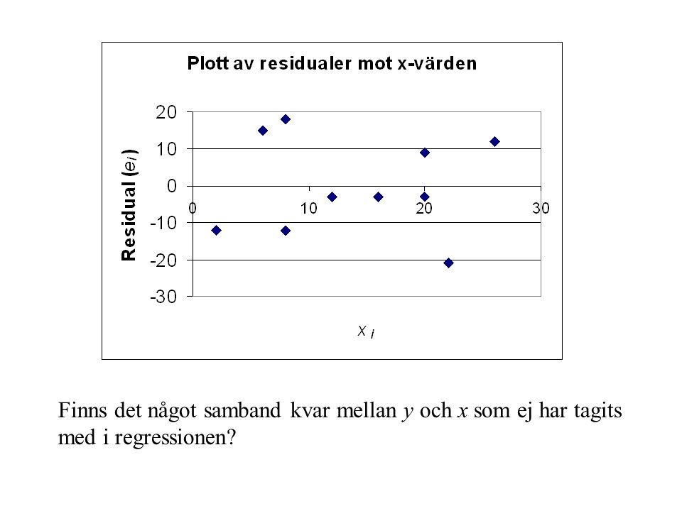 Finns det något samband kvar mellan y och x som ej har tagits med i regressionen