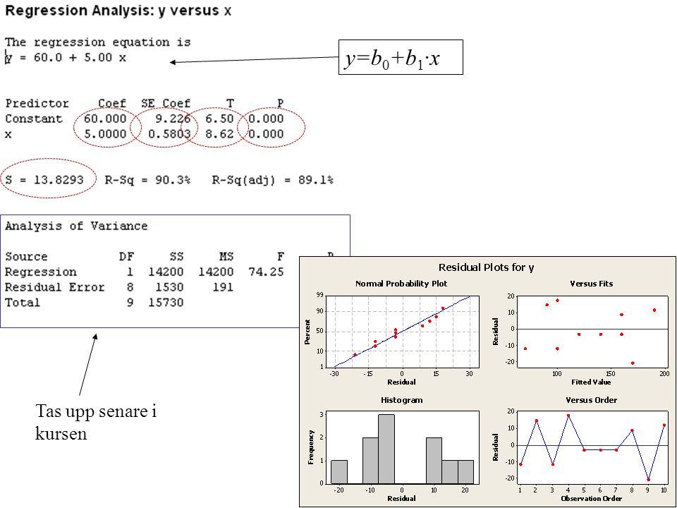 y=b0+b1·x Tas upp senare i kursen