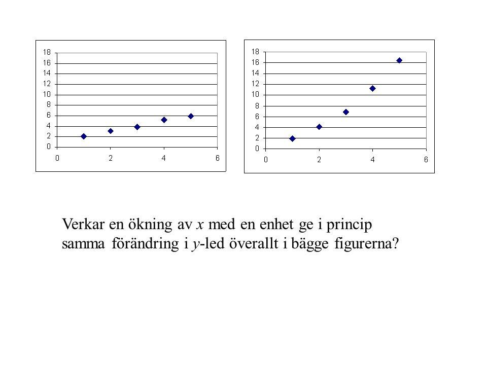 Verkar en ökning av x med en enhet ge i princip samma förändring i y-led överallt i bägge figurerna