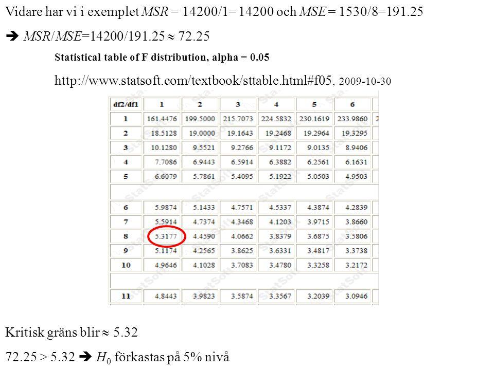 Vidare har vi i exemplet MSR = 14200/1= 14200 och MSE= 1530/8=191.25