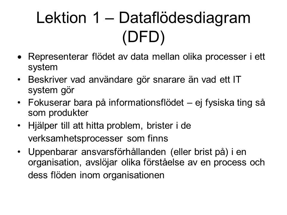 Lektion 1 – Dataflödesdiagram (DFD)