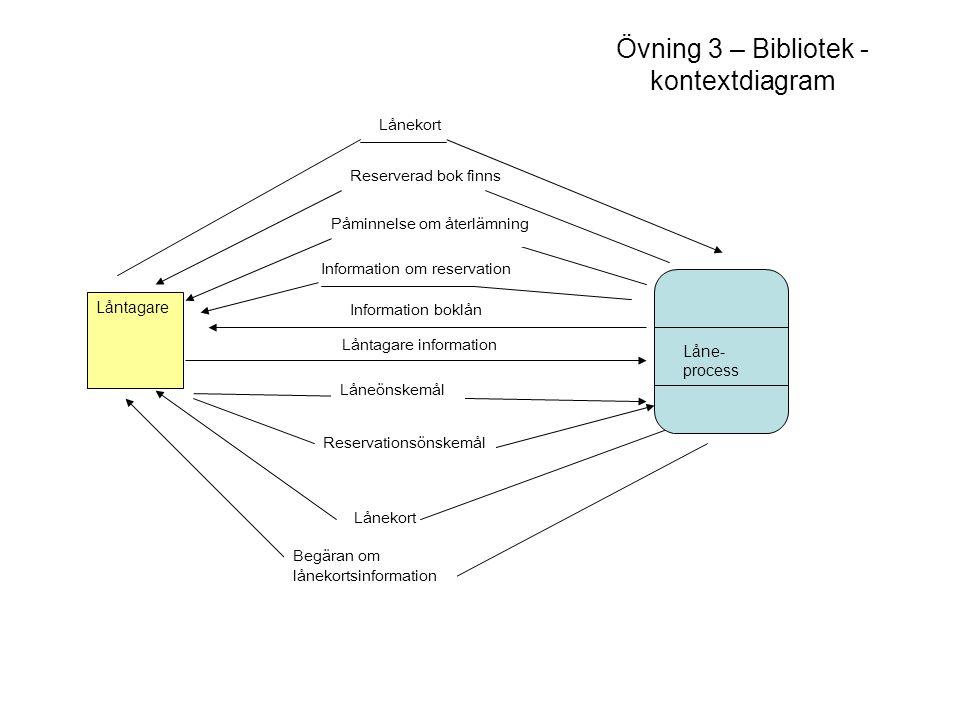 Övning 3 – Bibliotek - kontextdiagram
