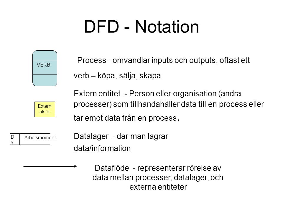 DFD - Notation Process - omvandlar inputs och outputs, oftast ett verb – köpa, sälja, skapa.