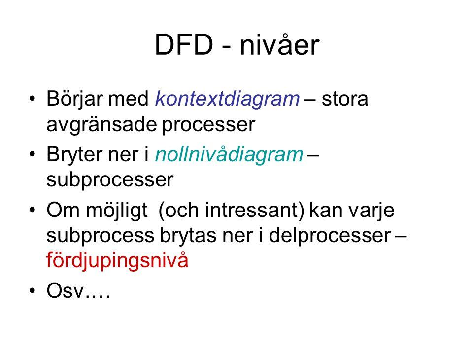 DFD - nivåer Börjar med kontextdiagram – stora avgränsade processer
