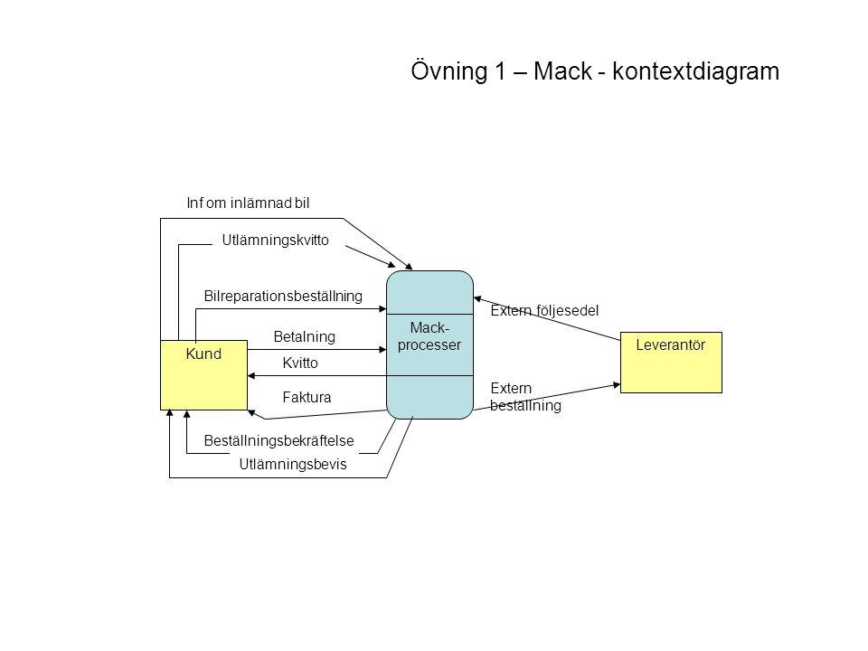 Övning 1 – Mack - kontextdiagram