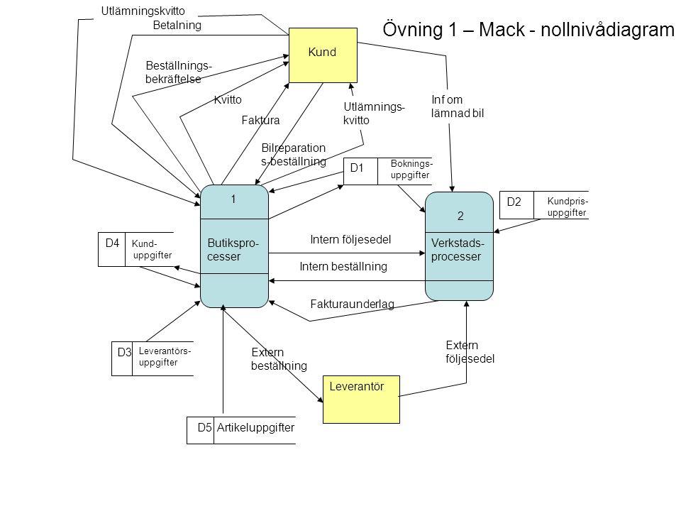 Övning 1 – Mack - nollnivådiagram