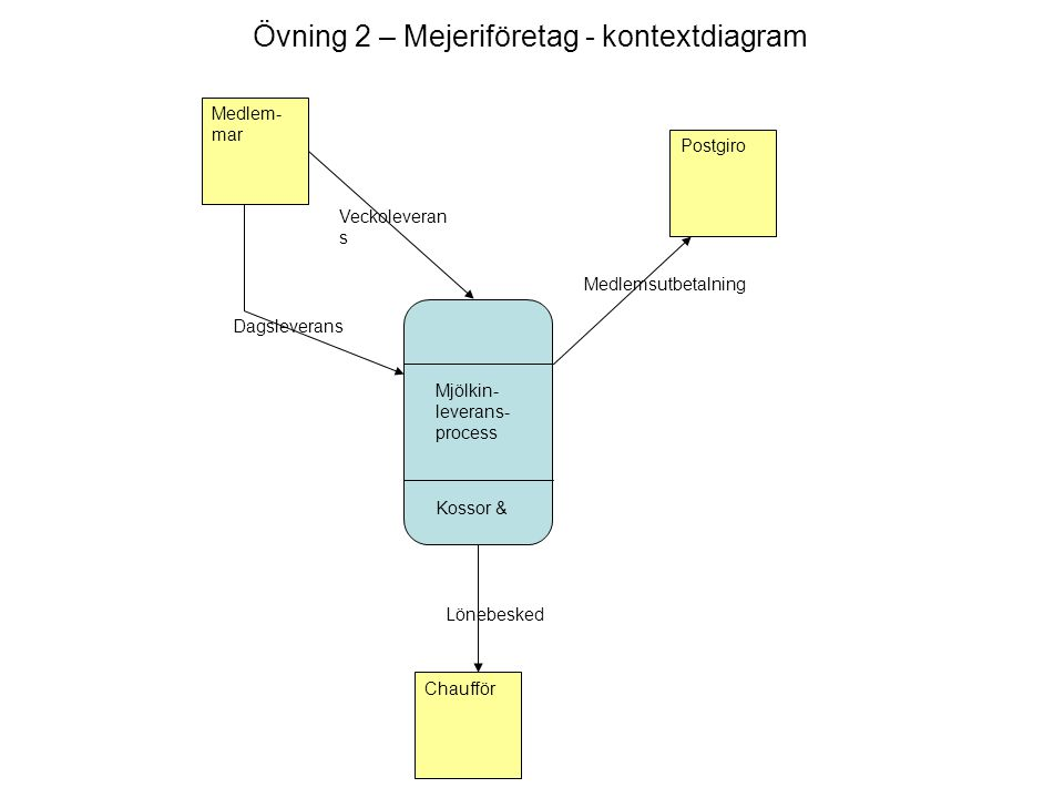 Övning 2 – Mejeriföretag - kontextdiagram