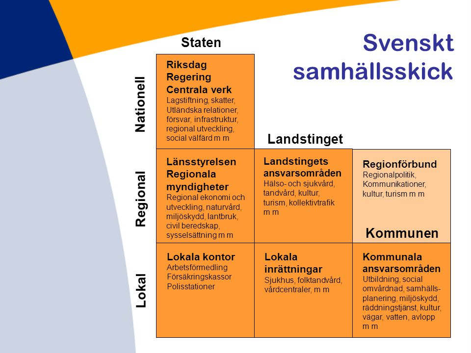 Svenskt samhällsskick Staten Lokal Regional Nationell Landstinget