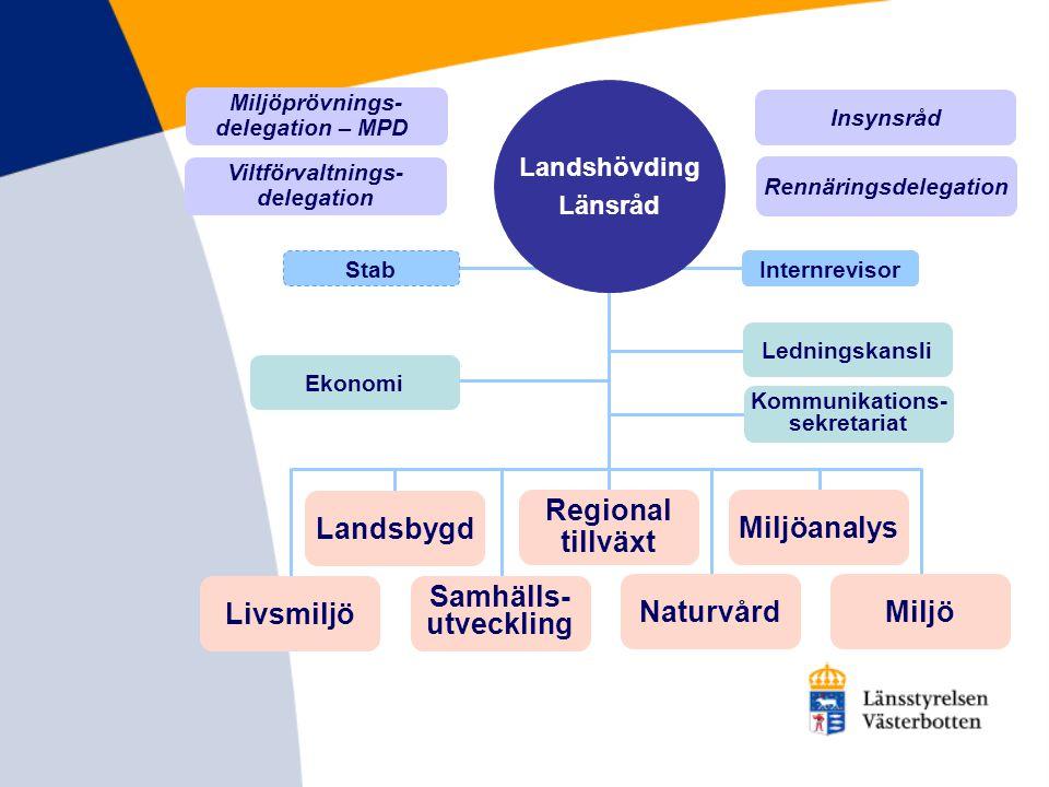 Livsmiljö Landsbygd Samhälls- utveckling Regional tillväxt Naturvård