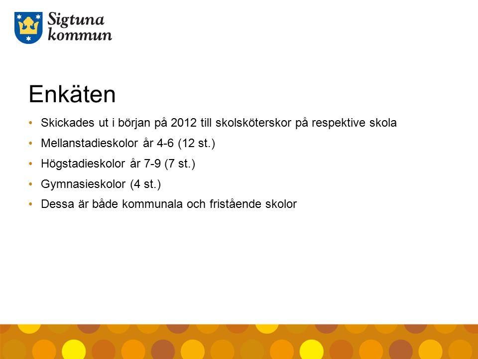 Enkäten Skickades ut i början på 2012 till skolsköterskor på respektive skola. Mellanstadieskolor år 4-6 (12 st.)