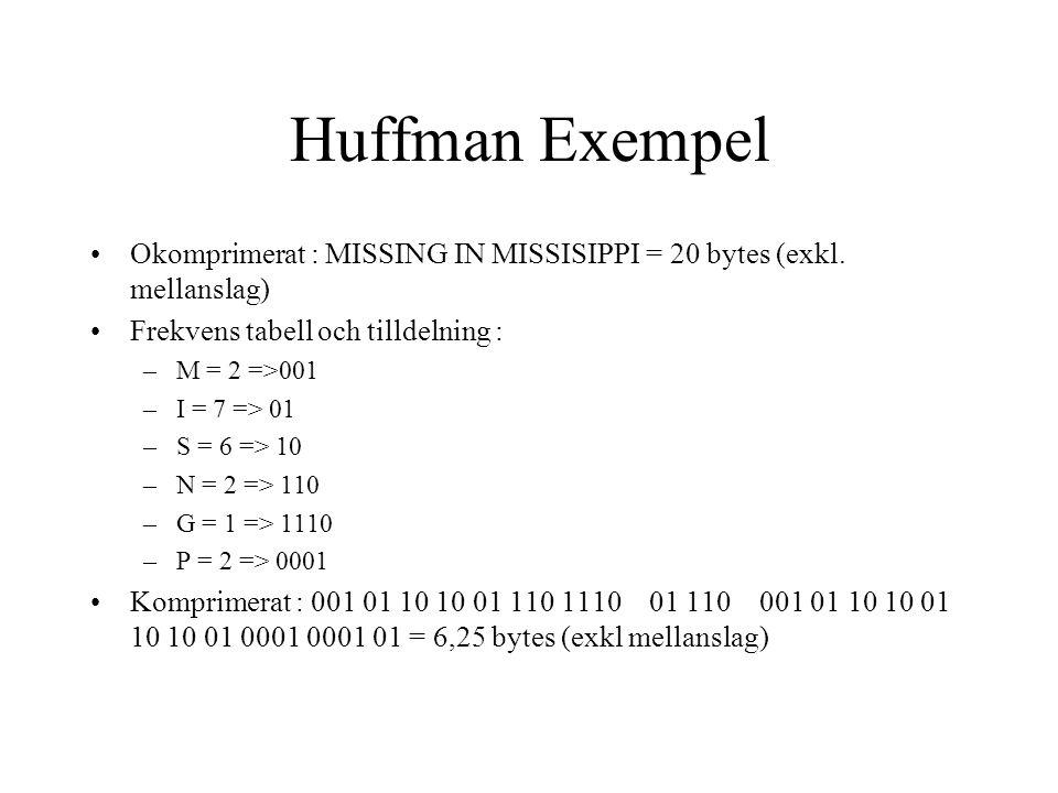 Huffman Exempel Okomprimerat : MISSING IN MISSISIPPI = 20 bytes (exkl. mellanslag) Frekvens tabell och tilldelning :