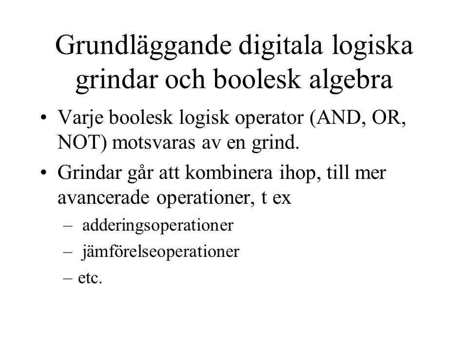 Grundläggande digitala logiska grindar och boolesk algebra